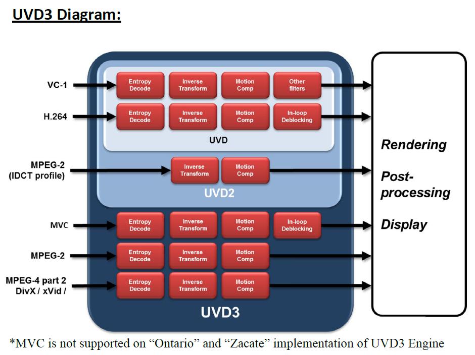 016-diagramma-motore-uvd3