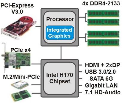 Chipset_Intel_H170_Express
