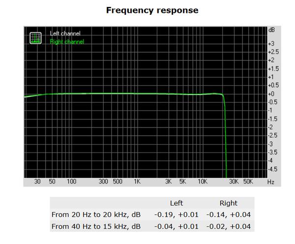 132-shuttle-sh170r6-foto-minipc-screen-analisi-audio-frequency-response