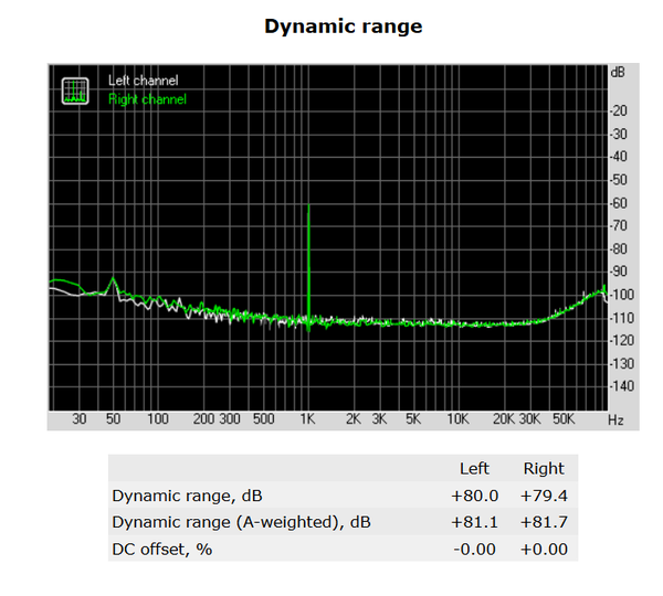 134-shuttle-sh170r6-foto-minipc-screen-analisi-audio-dynamic-range