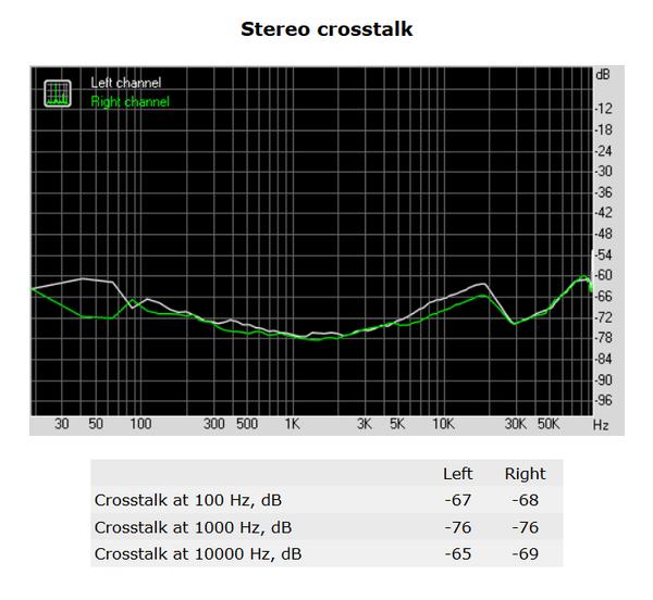 137-shuttle-sh170r6-foto-minipc-screen-analisi-audio-stereo-crosstalk