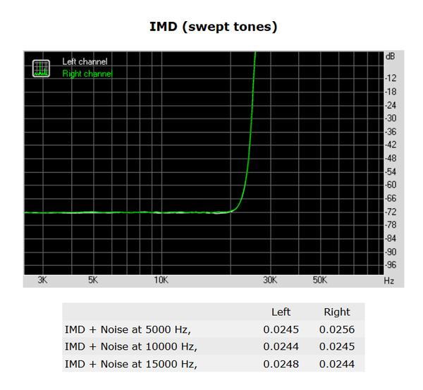 138-shuttle-sh170r6-foto-minipc-screen-analisi-audio-imd-swept-tones