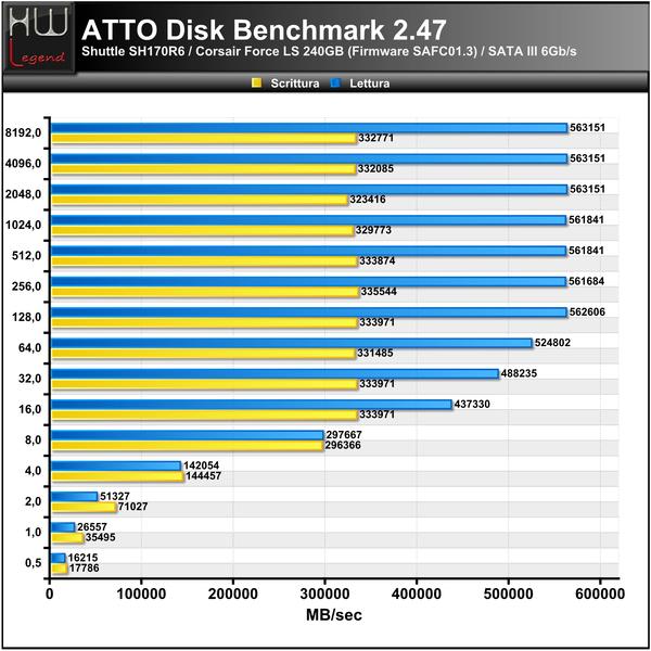 ATTO-Benchmark