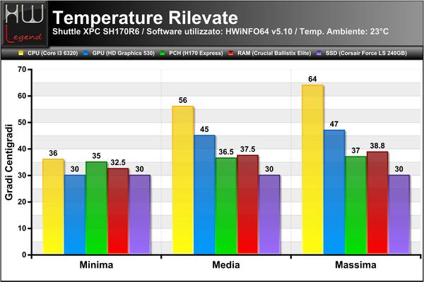Temperature_Rilevate