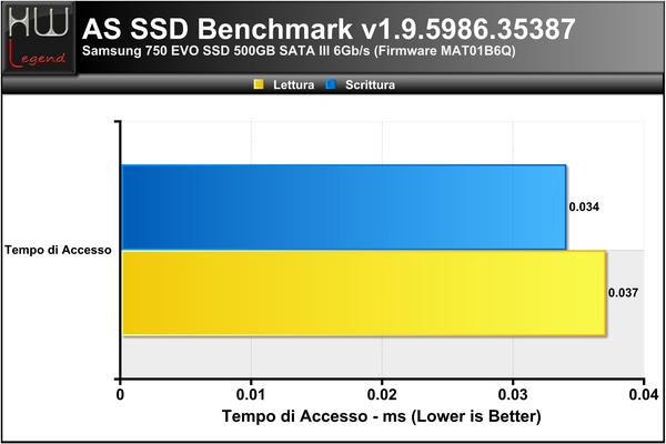 ASSSD-Access-Time