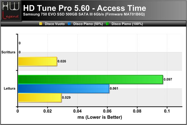 HD-Tune-Access-Time