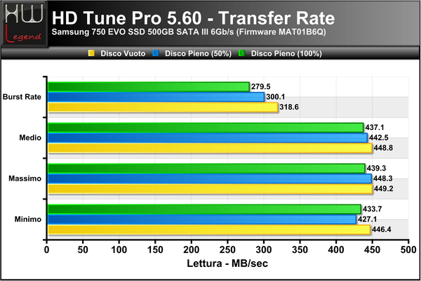 HD-Tune-Transfer-Lettura