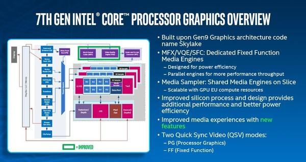 Intel Core i7 7700K: Kabylake al debutto - HW Legend