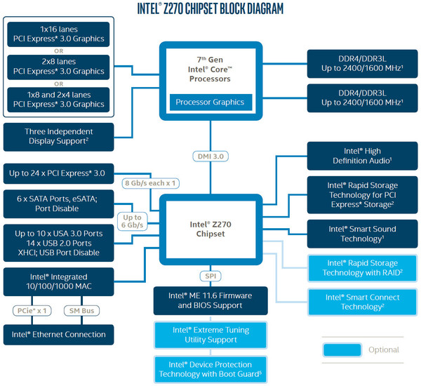 014-intel-core-i7-7700k-kabylake-diagramma-pch-intel-z270-express