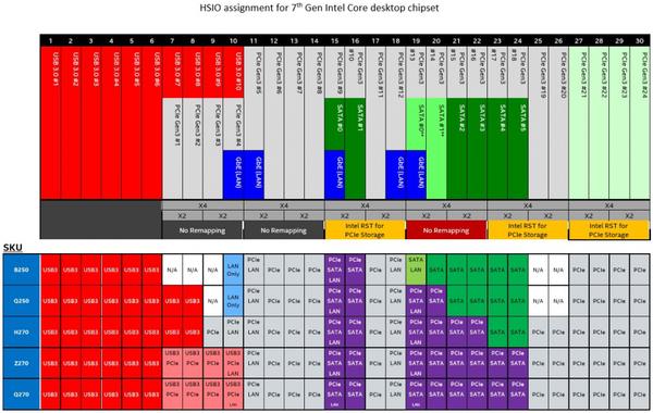 015-intel-core-i7-7700k-kabylake-schema-linee-pcie-HSIO-kabylake-pch