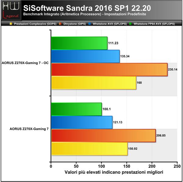 Sandra-Aritmetica
