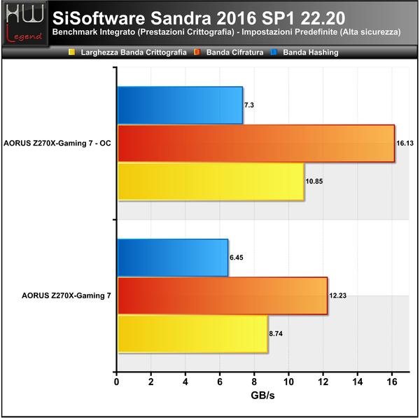 Sandra-Crittografia