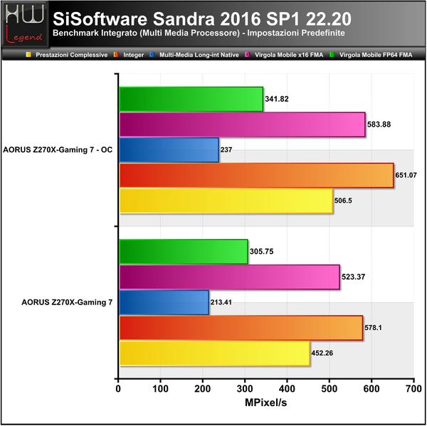 Sandra-Multimedia-CPU