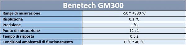 Specifiche_Tecniche_Benetech_GM300