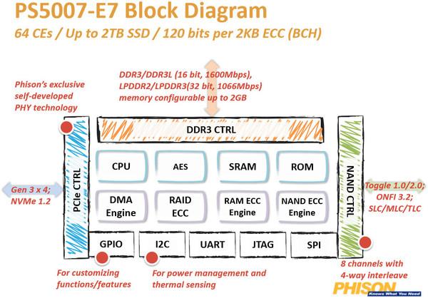 019-apacer-z280-ssd-pcie-foto-ssd-diagramma-controller-phison-e7