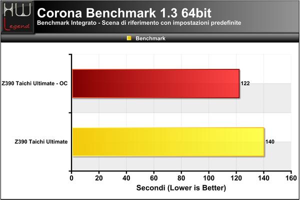 Corona-Benchmark
