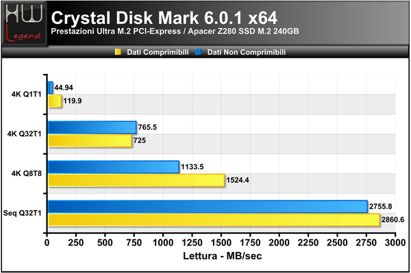 Crystal_Disk_Benchmark_-_Lettura