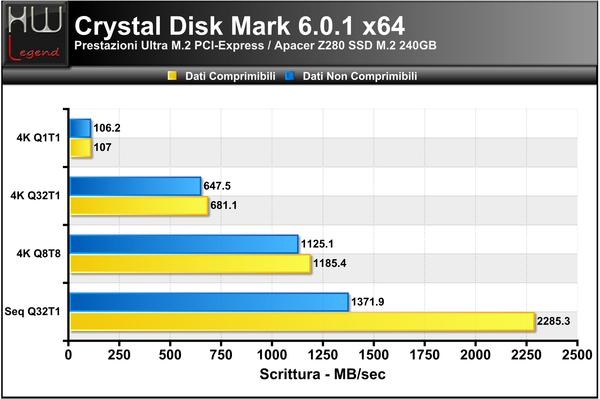 Crystal_Disk_Benchmark_-_Scrittura
