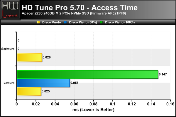 HD-Tune-Access-Time