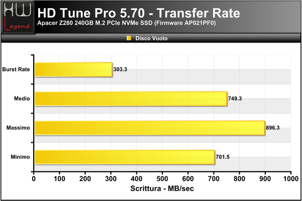 HD-Tune-Transfer-Scrittura