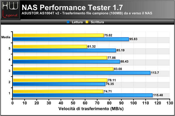 NAS-Performance-Tester-100MB