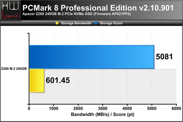 PCMark-8-Score