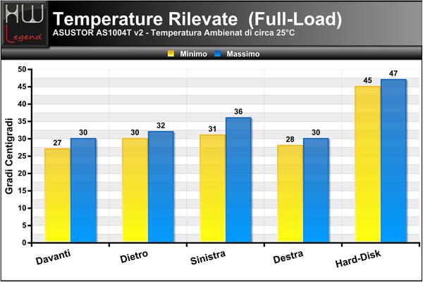 Temperature-Full