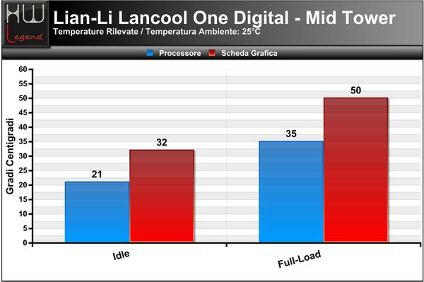 Temperature-LianLi-Lancool-One-Digital