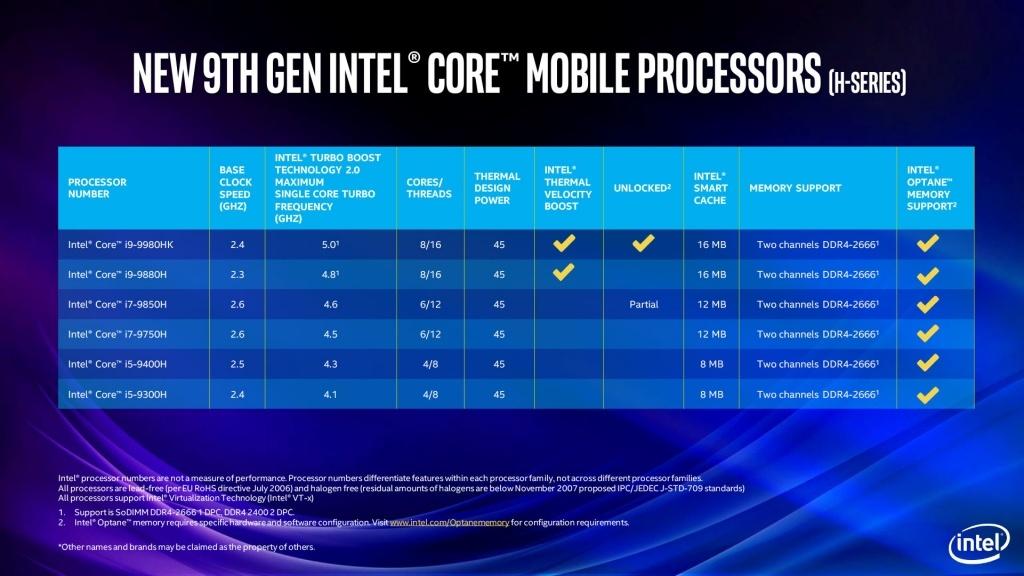 prezzo limitato anteprima di nuovo prodotto Le CPU per portatili di fascia alta Intel Core 9a gen serie ...